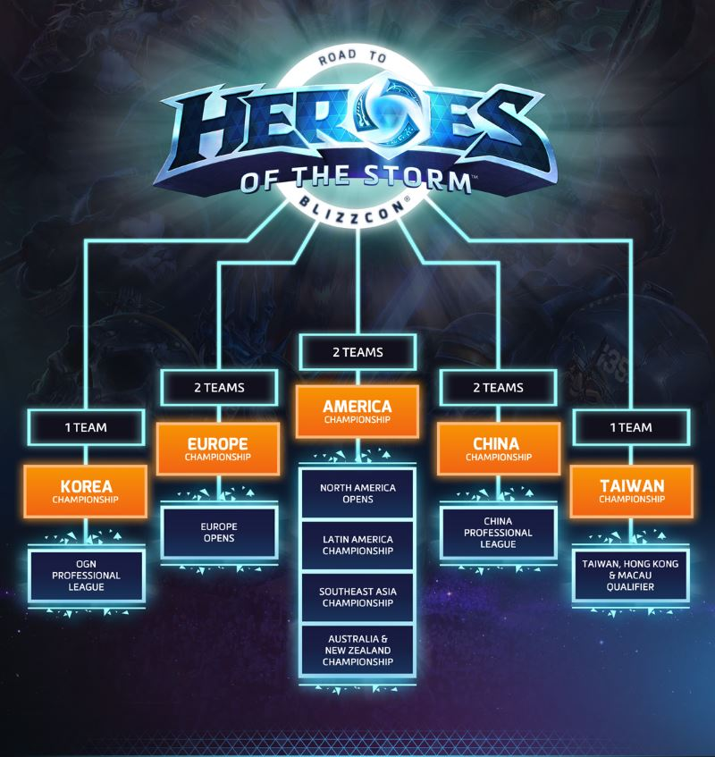 Heroes of the storm matchmaking problem-in-Makikikhi