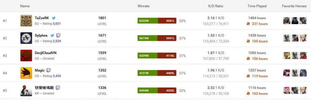 overwatch spieler statistik